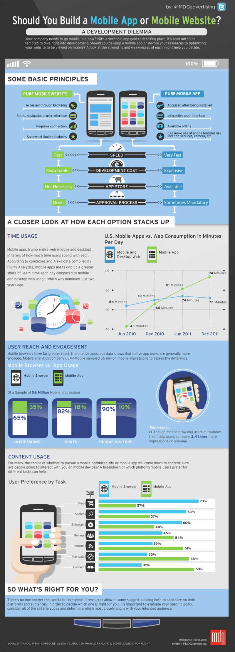 Android app development infographic.