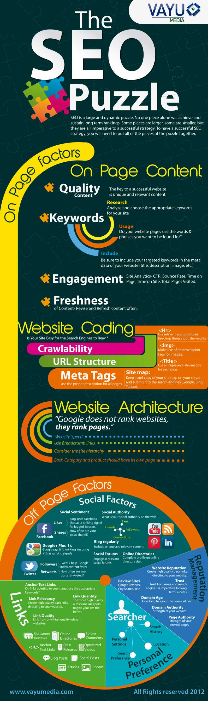 Search Engine Optimization infographic.